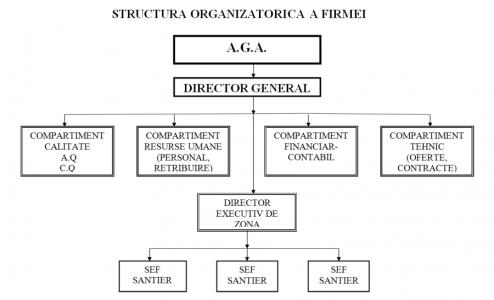 structura_organizatorica